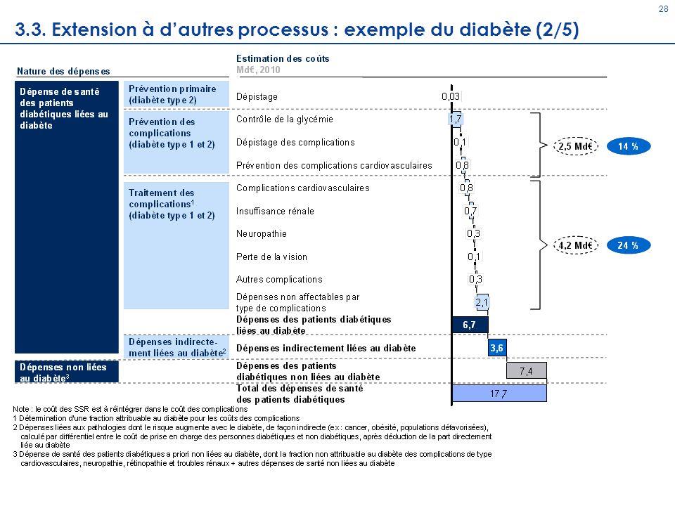 28 3.3. Extension à dautres processus : exemple du diabète (2/5)