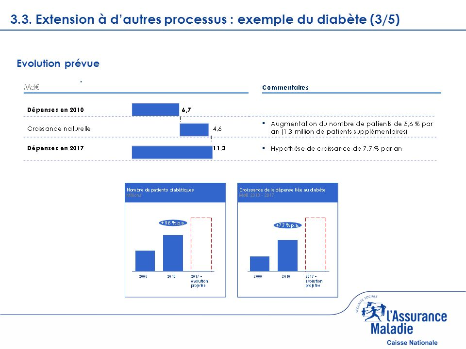 Page courante 3.3. Extension à dautres processus : exemple du diabète (3/5) Evolution prévue