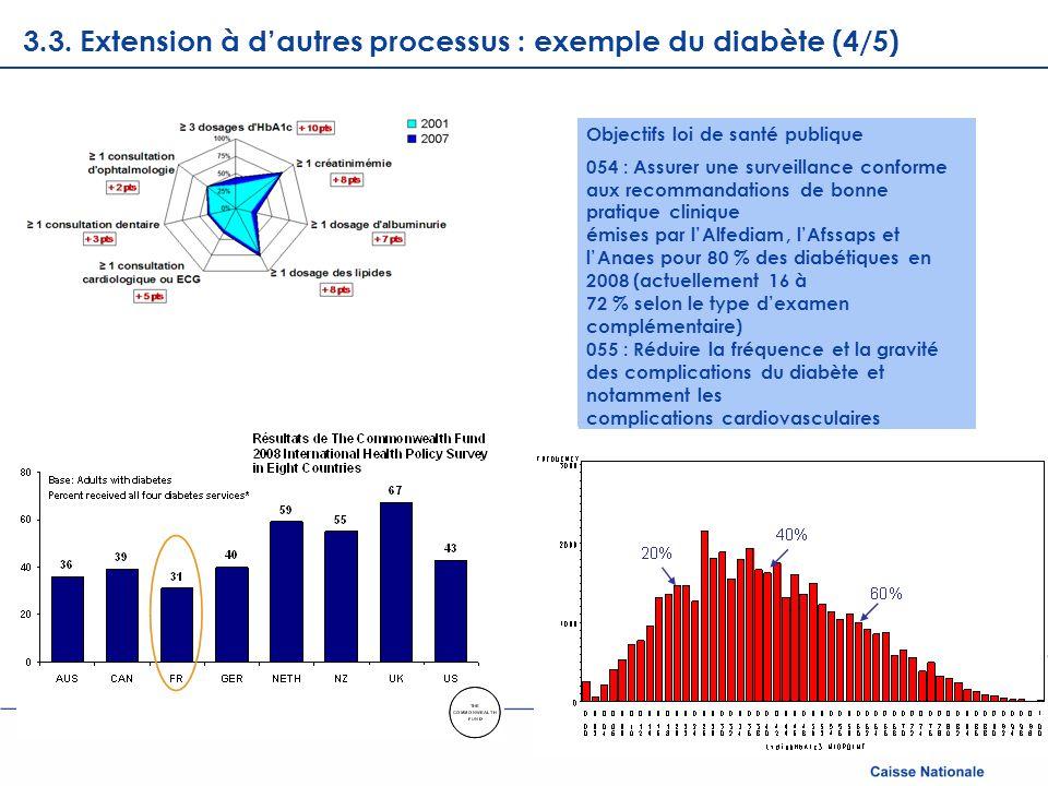 Page courante 3.3. Extension à dautres processus : exemple du diabète (4/5) Objectifs loi de santé publique 054 : Assurer une surveillance conforme au
