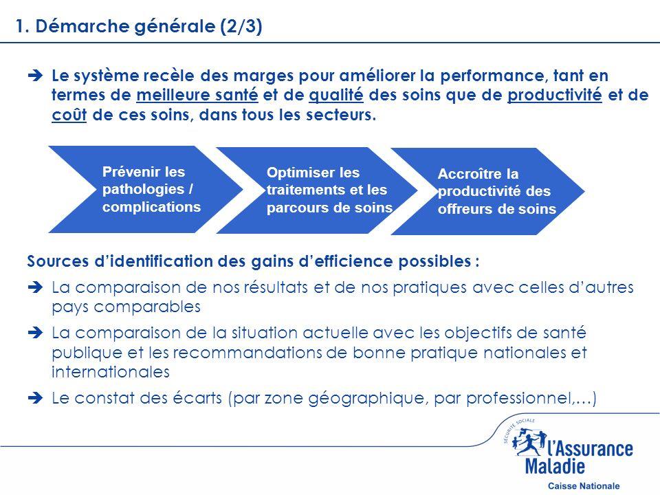 Sommaire 1.1.Démarche générale 2.