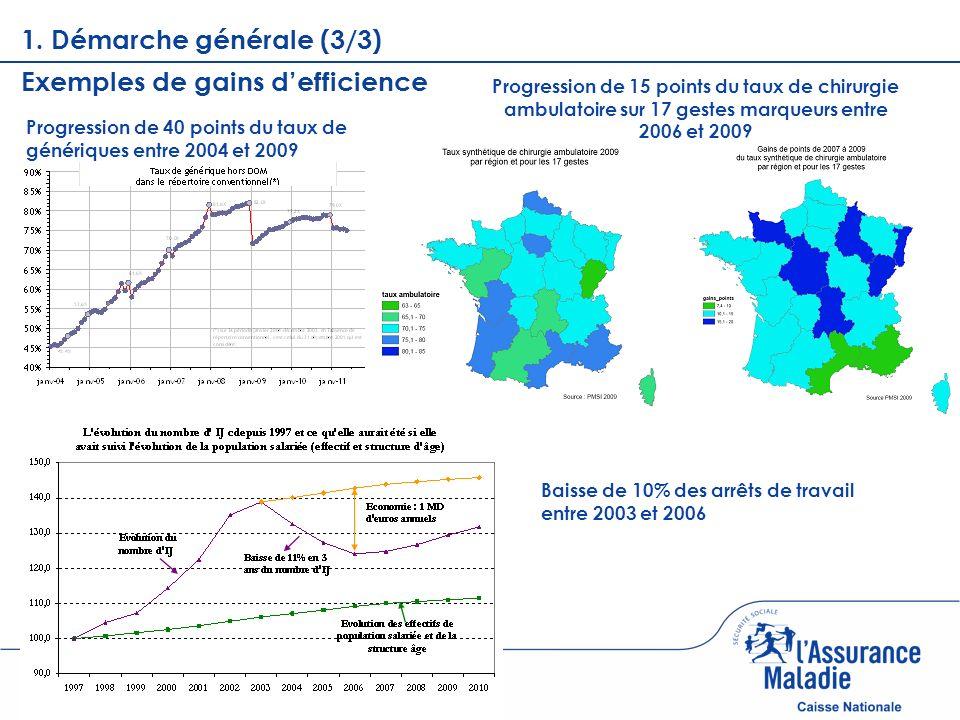 Page courante 1. Démarche générale (3/3) Progression de 40 points du taux de génériques entre 2004 et 2009 Progression de 15 points du taux de chirurg