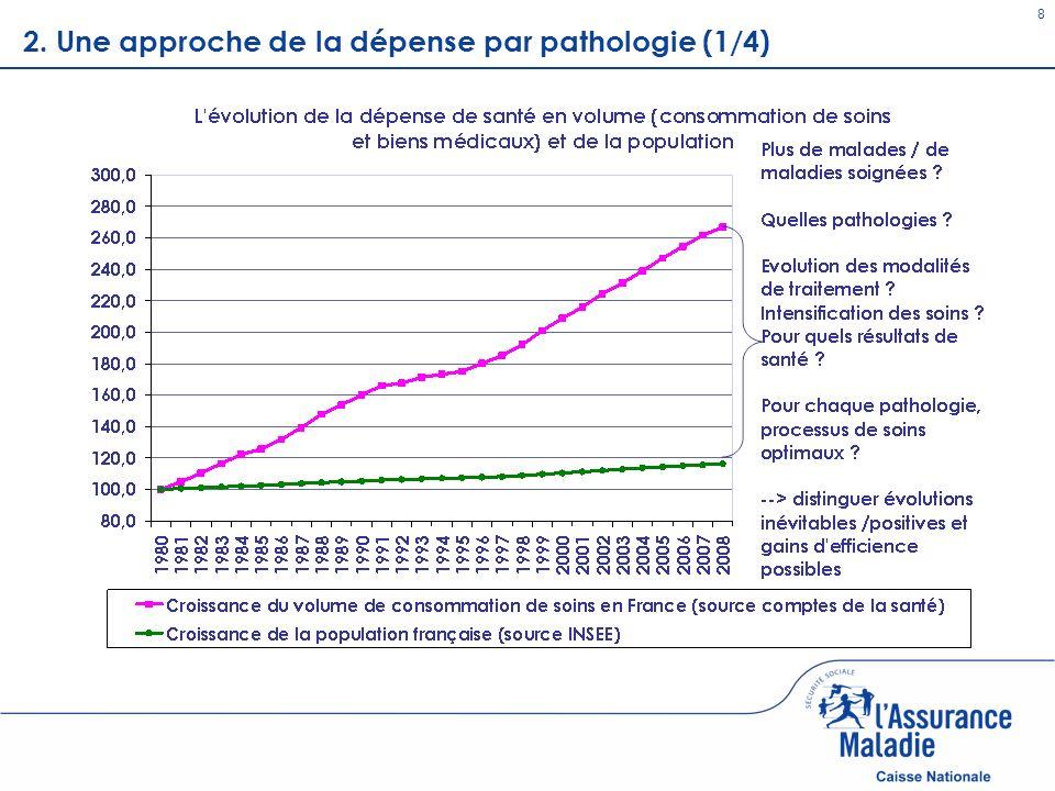 Patients en ALD (15) Maternité Patients « chroniques » non ALD (6) Episode aigu dhospitalisation Soins ambulatoires courants Faible consommation de soins Pas de recours dans lannée 8,3 millions de personnes (15%) 62% des dépenses 15 millions de personnes (26%) 21% des dépenses 1,3 millions de personnes (2%) * 3% des dépenses 2,4 millions de personnes (4%) 8% des dépenses * Femmes ayant un congé de maternité 16 millions de personnes (27%) 5% des dépenses 10 millions de personnes (19%) 0,5% des dépenses 4 millions de personnes (7%) 2008 Première approche de médicalisation de lONDAM 2.