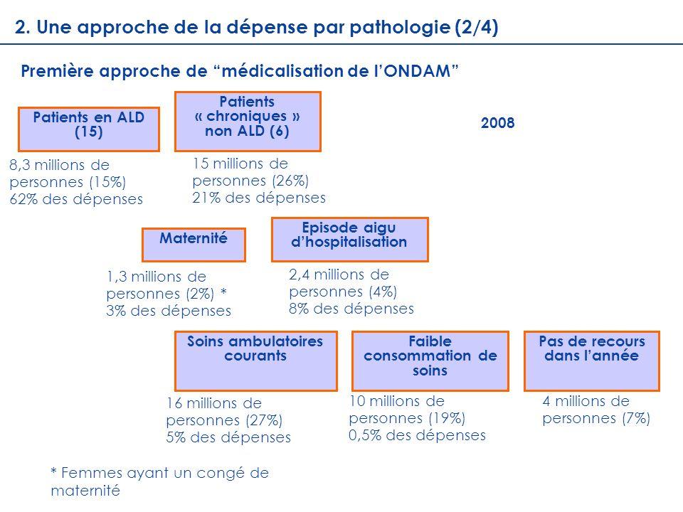 Patients en ALD (15) Maternité Patients « chroniques » non ALD (6) Episode aigu dhospitalisation Soins ambulatoires courants Faible consommation de so