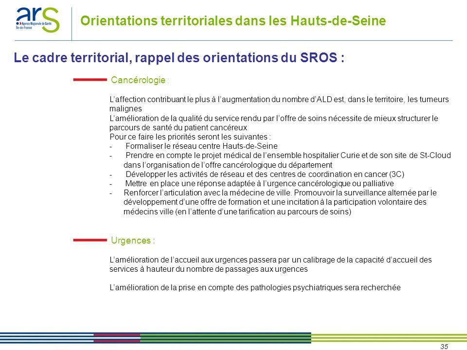 35 Orientations territoriales dans les Hauts-de-Seine Le cadre territorial, rappel des orientations du SROS : Cancérologie : Laffection contribuant le