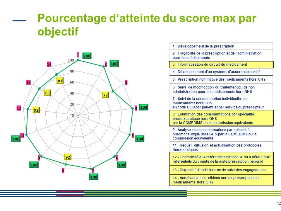 12 Pourcentage datteinte du score max par objectif 1 - Développement de la prescription 2 - Traçabilité de la prescription et de l'administration pour