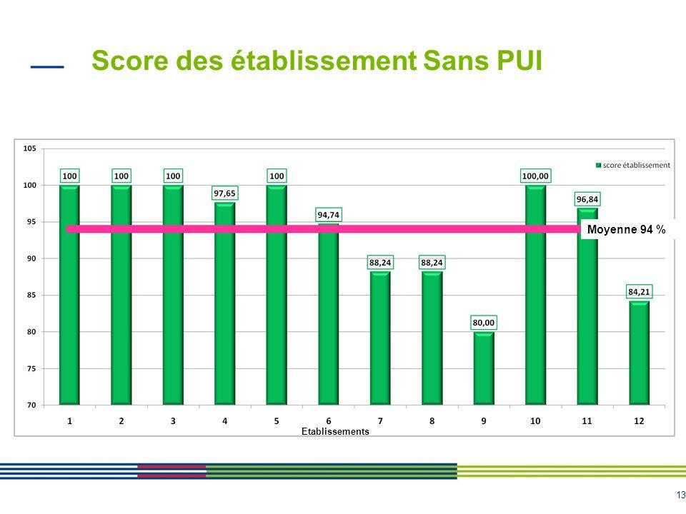 13 Score des établissement Sans PUI Moyenne 94 % Etablissements
