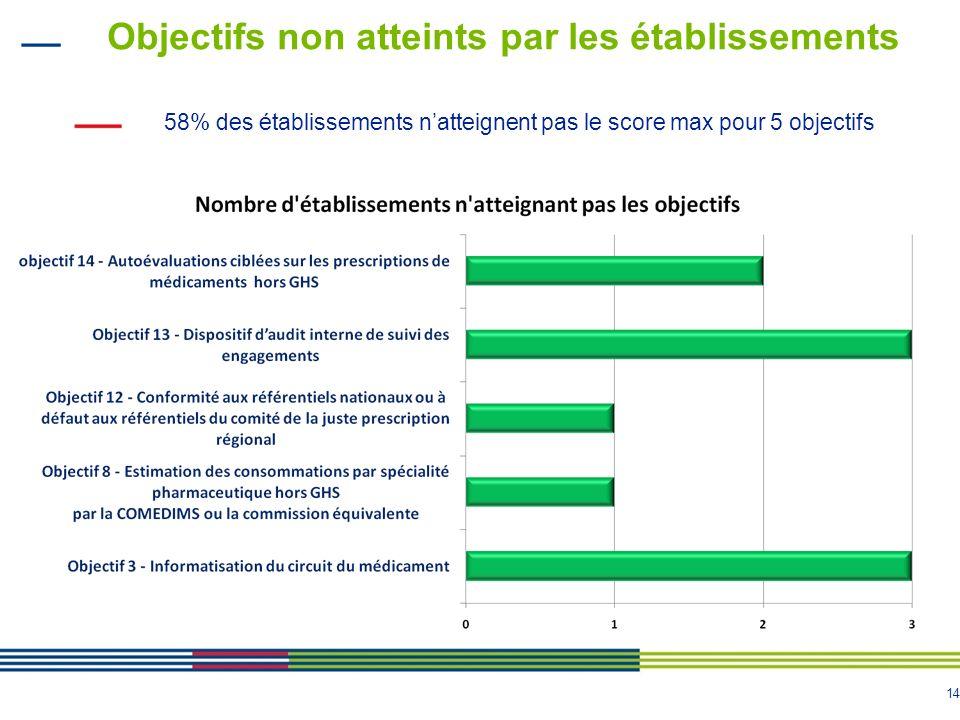 14 Objectifs non atteints par les établissements 58% des établissements natteignent pas le score max pour 5 objectifs