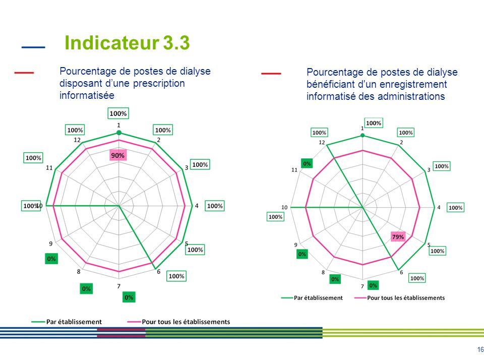 16 Indicateur 3.3 Pourcentage de postes de dialyse disposant dune prescription informatisée Pourcentage de postes de dialyse bénéficiant d'un enregist