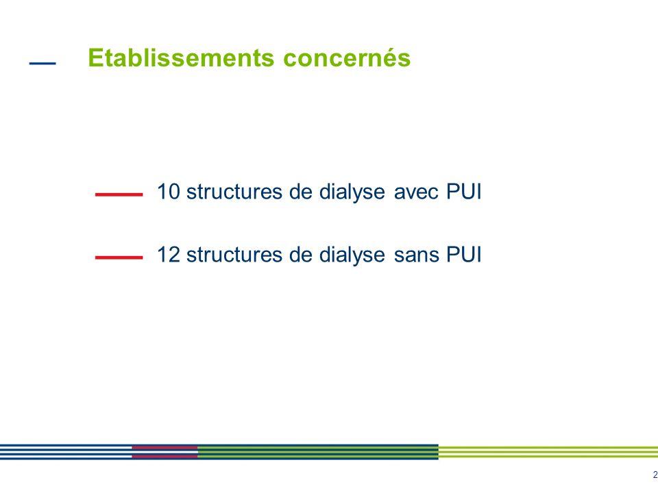 2 Etablissements concernés 10 structures de dialyse avec PUI 12 structures de dialyse sans PUI