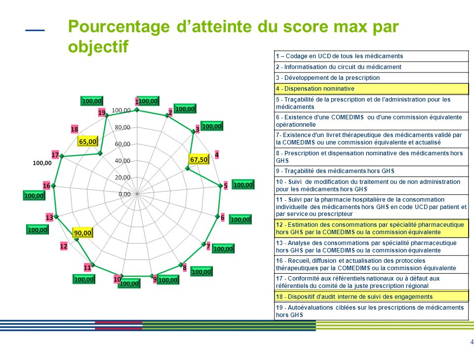 4 Pourcentage datteinte du score max par objectif 1 – Codage en UCD de tous les médicaments 2 - Informatisation du circuit du médicament 3 - Développe