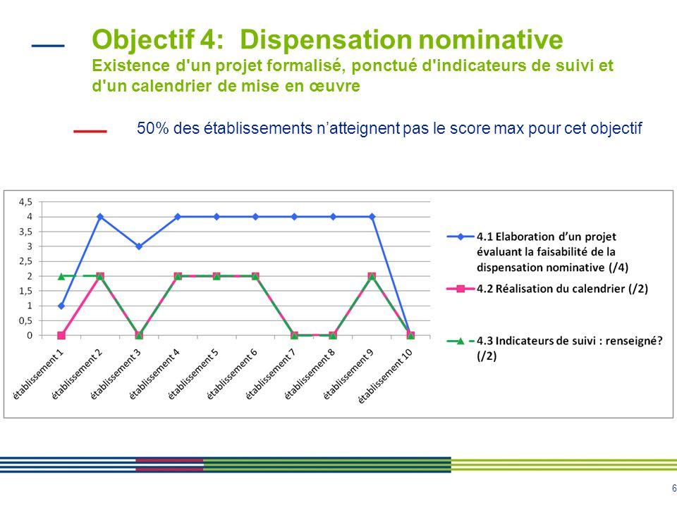 6 Objectif 4: Dispensation nominative Existence d'un projet formalisé, ponctué d'indicateurs de suivi et d'un calendrier de mise en œuvre 50% des étab