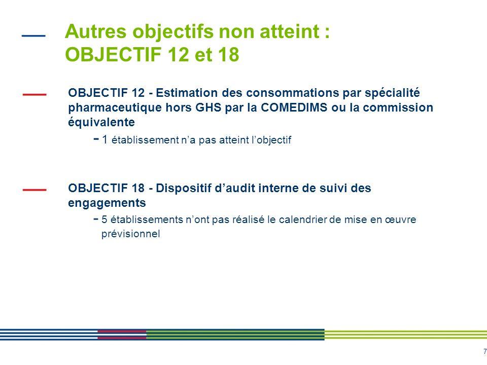 7 Autres objectifs non atteint : OBJECTIF 12 et 18 OBJECTIF 12 - Estimation des consommations par spécialité pharmaceutique hors GHS par la COMEDIMS o