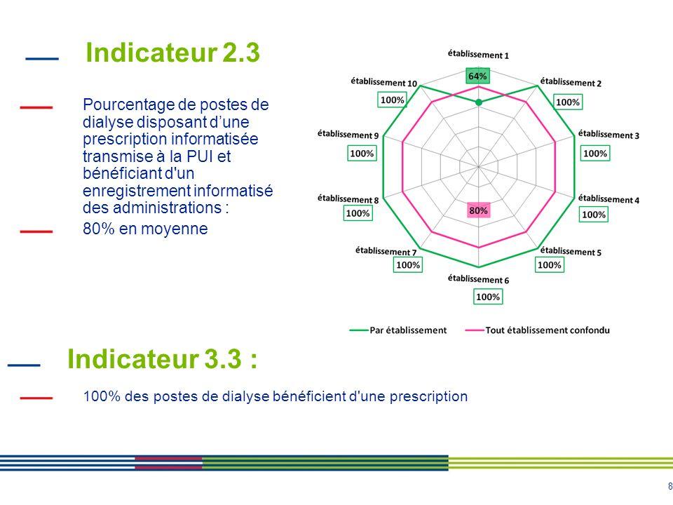 9 Indicateur 4.3 Pourcentage de postes de dialyse bénéficiant dune analyse pharmaceutique de la totalité du traitement: 24% en moyenne Indicateur 5.3 Pourcentage de postes de dialyse bénéficiant dune traçabilité des médicaments de la prescription et de ladministration: 80% en moyenne