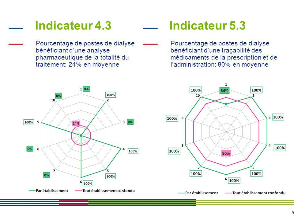 9 Indicateur 4.3 Pourcentage de postes de dialyse bénéficiant dune analyse pharmaceutique de la totalité du traitement: 24% en moyenne Indicateur 5.3