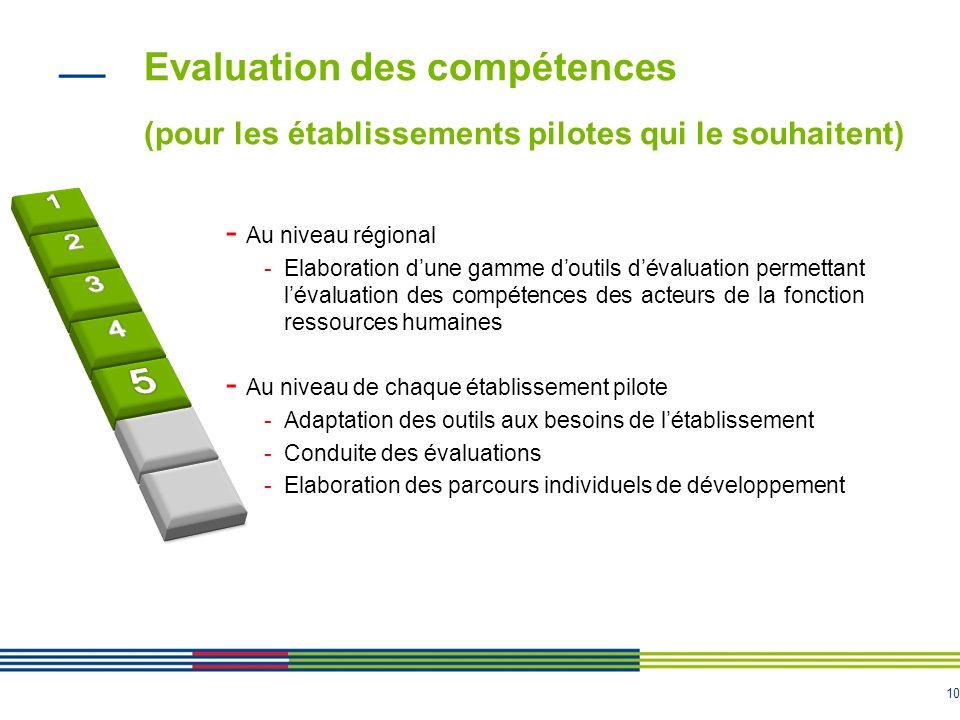 10 Evaluation des compétences (pour les établissements pilotes qui le souhaitent) 10 - Au niveau régional -Elaboration dune gamme doutils dévaluation
