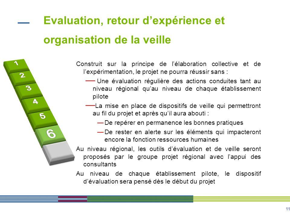 11 Evaluation, retour dexpérience et organisation de la veille 11 Construit sur la principe de lélaboration collective et de lexpérimentation, le proj