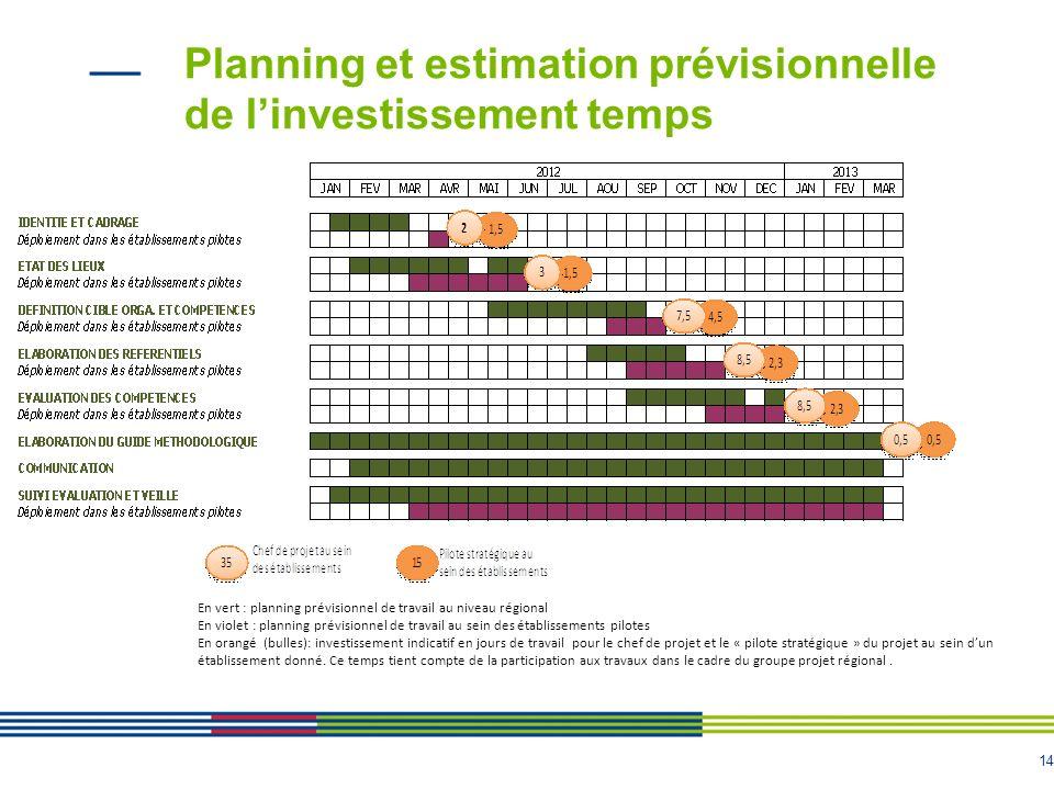14 Planning et estimation prévisionnelle de linvestissement temps 14 En vert : planning prévisionnel de travail au niveau régional En violet : plannin