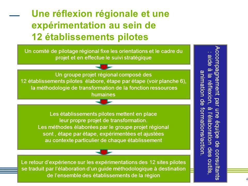 4 Une réflexion régionale et une expérimentation au sein de 12 établissements pilotes 4 Un comité de pilotage régional fixe les orientations et le cad