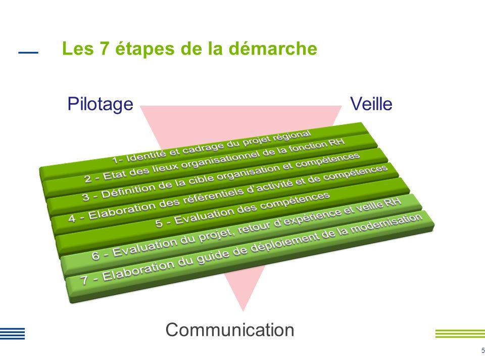 5 Pilotage Veille Communication 5 Les 7 étapes de la démarche