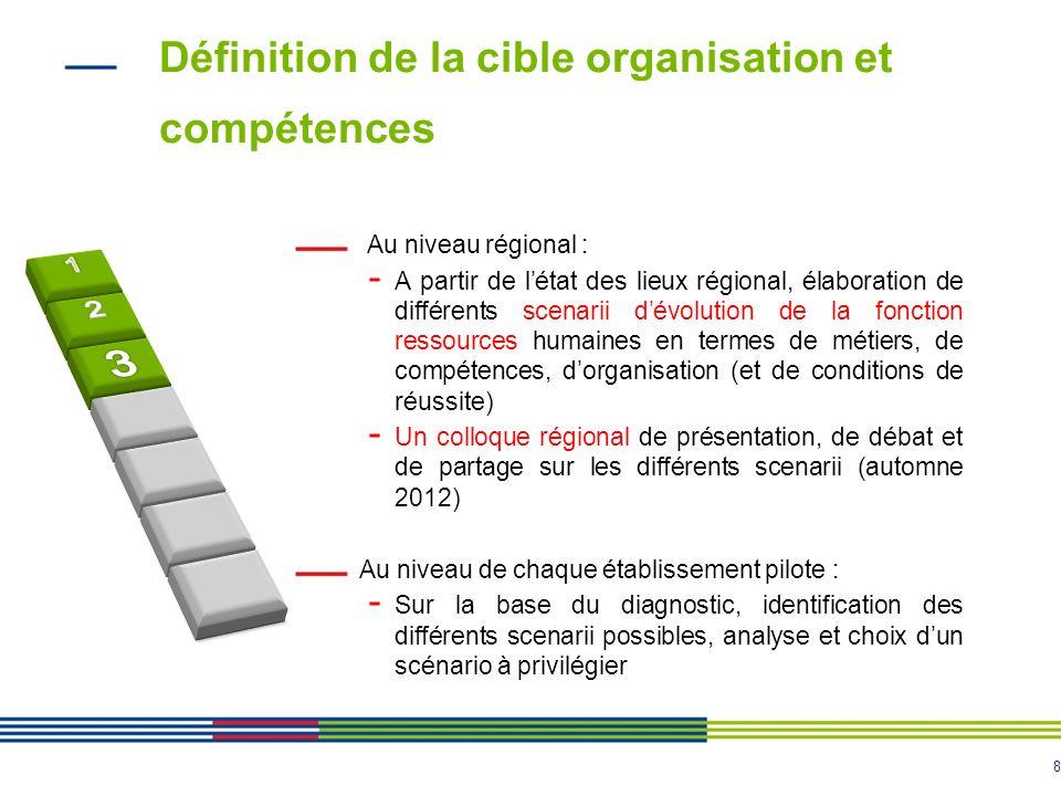 8 Définition de la cible organisation et compétences 8 Au niveau régional : - A partir de létat des lieux régional, élaboration de différents scenarii