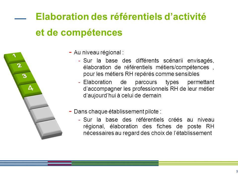 9 Elaboration des référentiels dactivité et de compétences 9 - Au niveau régional : -Sur la base des différents scénarii envisagés, élaboration de réf