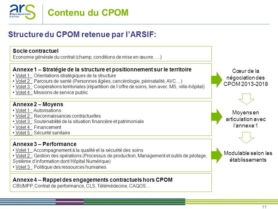 11 Structure du CPOM retenue par lARSIF: Contenu du CPOM Annexe 1 – Stratégie de la structure et positionnement sur le territoire Volet 1 : Orientatio