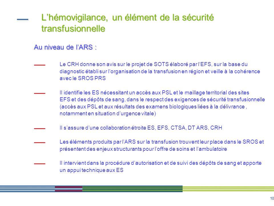 10 Lhémovigilance, un élément de la sécurité transfusionnelle Au niveau de lARS : Le CRH donne son avis sur le projet de SOTS élaboré par lEFS, sur la