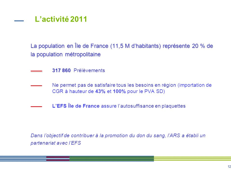 12 Lactivité 2011 La population en Île de France (11,5 M dhabitants) représente 20 % de la population métropolitaine 317 860 317 860 Prélèvements Ne p