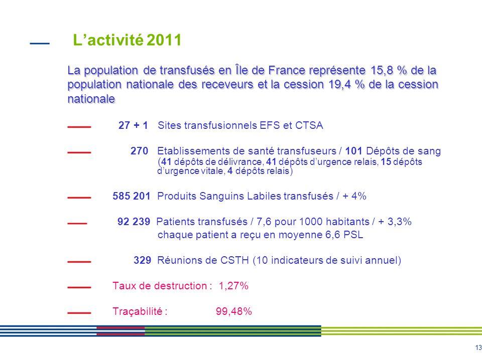 13 Lactivité 2011 La population de transfusés en Île de France représente 15,8 % de la population nationale des receveurs et la cession 19,4 % de la c