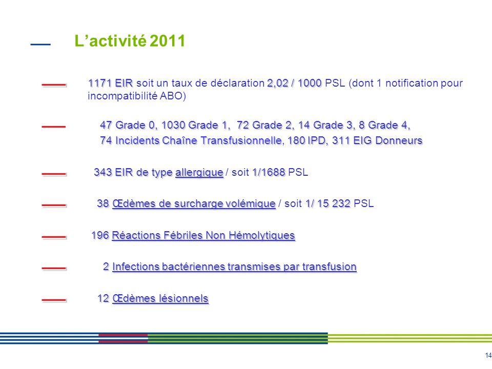 14 Lactivité 2011 1171EIR 2,02 / 1000 1171 EIR soit un taux de déclaration 2,02 / 1000 PSL (dont 1 notification pour incompatibilité ABO) 47 Grade 0,