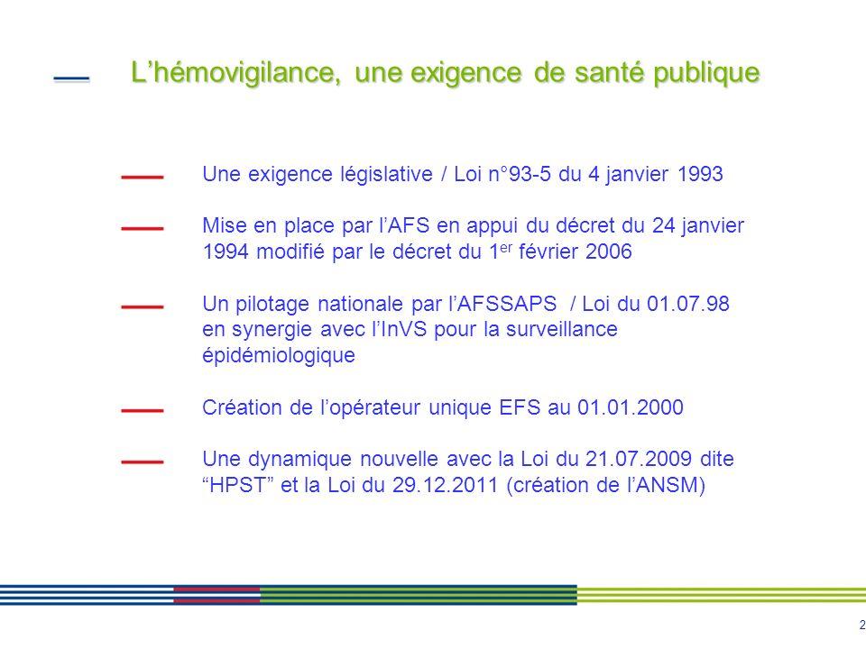 2 Lhémovigilance, une exigence de santé publique Une exigence législative / Loi n°93-5 du 4 janvier 1993 Mise en place par lAFS en appui du décret du