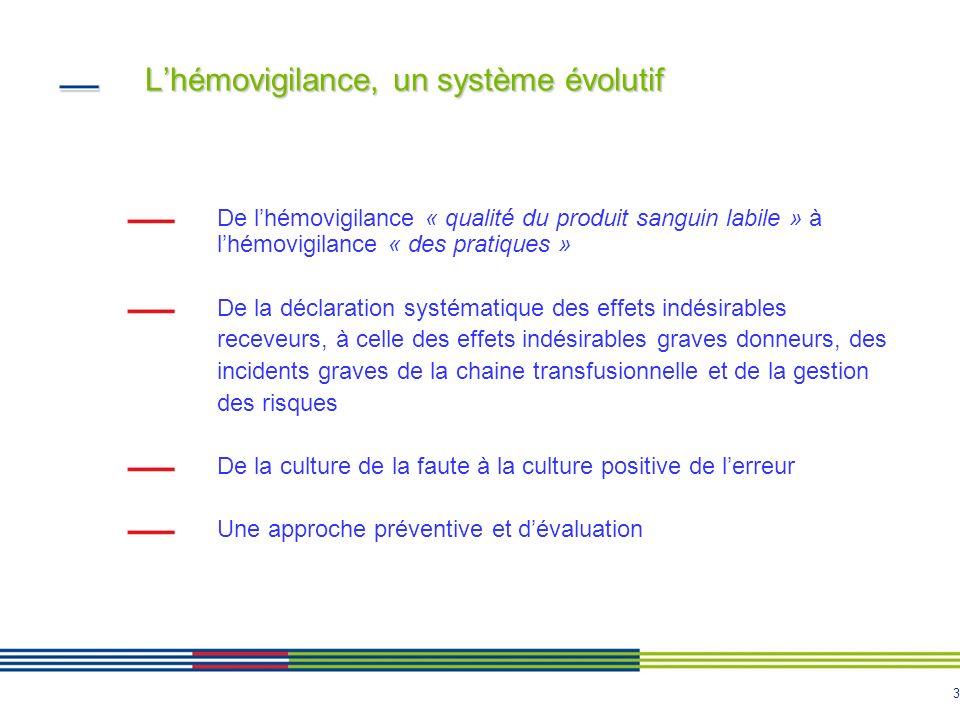 3 Lhémovigilance, un système évolutif De lhémovigilance « qualité du produit sanguin labile » à lhémovigilance « des pratiques » De la déclaration sys
