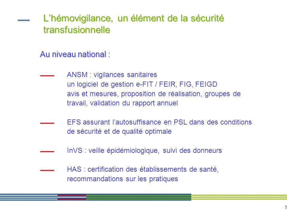 5 Lhémovigilance, un élément de la sécurité transfusionnelle Au niveau national : ANSM : vigilances sanitaires un logiciel de gestion e-FIT / FEIR, FI