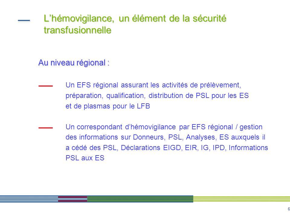 7 Lhémovigilance, un élément de la sécurité transfusionnelle Au niveau régional : Un coordonnateur régional dhémovigilance placé auprès du directeur général de lARS - Veille à la mise en œuvre des règles dhémovigilance par les ES et les ETS référents, des directives de lANSM - Anime le réseau dhémovigilance (ES, EFS, CSTH, groupes de travail, réunions régionales dinformation formation, …) - Participe en collaboration avec les correspondants dhémovigilance des ES et de lEFS, à linformation et à la formation des prescripteurs et utilisateurs de PSL en accord avec les CSTH ou les sous commissions de la CME « il peut saisir sans délai les autorités sanitaires de toute difficulté susceptible de compromettre la sécurité transfusionnelle »