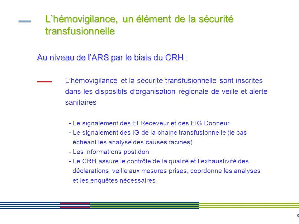 9 Lhémovigilance, un élément de la sécurité transfusionnelle Au niveau de lARS : Le CRH sassure de lorganisation de la traçabilité des PSL et au déploiement des échanges de données informatisés Il sarticule avec les autres vigilances, notamment la réactovigilance, lidentitovigilance, la matériovigilance, la pharmacovigilance et le cas échéant le CLIN Il travaille en synergie avec la cellule régionale de veille et alerte sanitaires et peut participer à la gestion de crise Il contribue à la transversalité avec les services de lagence et les délégations territoriales Il participe au développement des systèmes dinformation