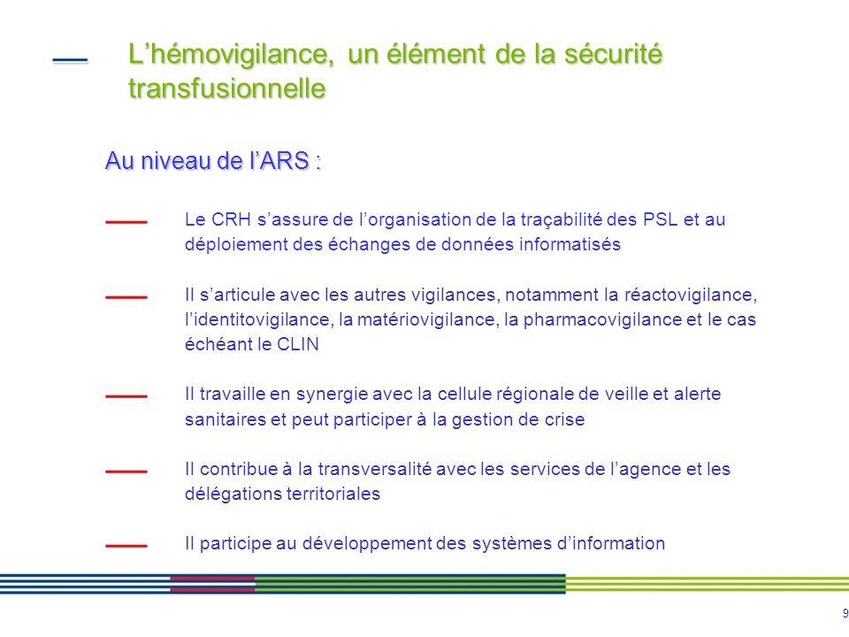 10 Lhémovigilance, un élément de la sécurité transfusionnelle Au niveau de lARS : Le CRH donne son avis sur le projet de SOTS élaboré par lEFS, sur la base du diagnostic établi sur lorganisation de la transfusion en région et veille à la cohérence avec le SROS PRS Il identifie les ES nécessitant un accès aux PSL et le maillage territorial des sites EFS et des dépôts de sang, dans le respect des exigences de sécurité transfusionnelle (accès aux PSL et aux résultats des examens biologiques liées à la délivrance, notamment en situation durgence vitale) Il sassure dune collaboration étroite ES, EFS, CTSA, DT ARS, CRH Les éléments produits par lARS sur la transfusion trouvent leur place dans le SROS et présentent des enjeux structurants pour loffre de soins et lambulatoire Il intervient dans la procédure dautorisation et de suivi des dépôts de sang et apporte un appui technique aux ES