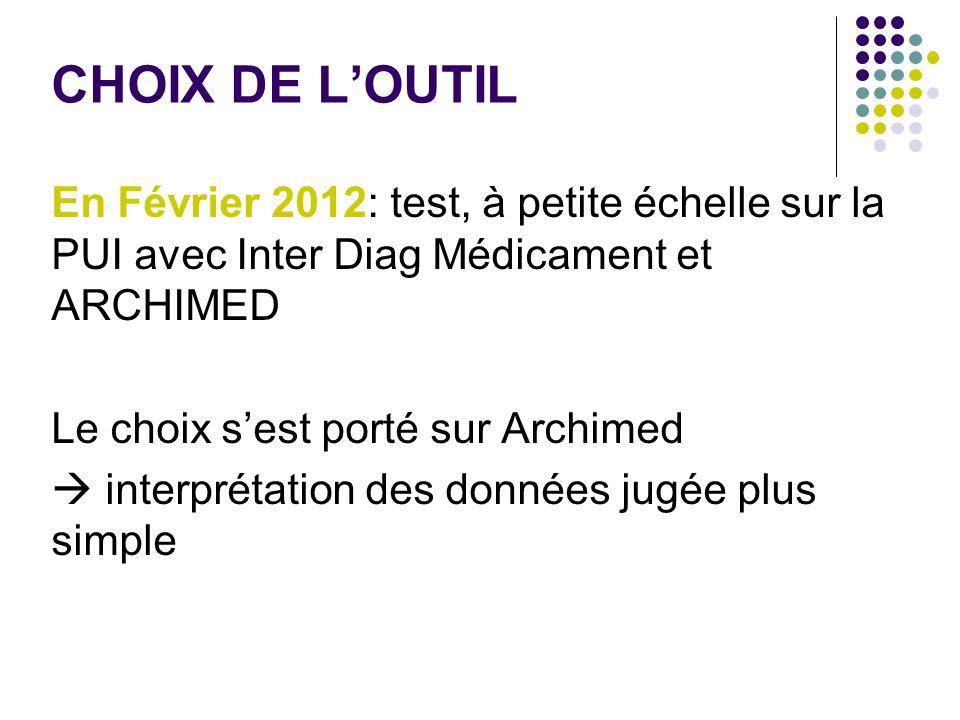 CHOIX DE LOUTIL En Février 2012: test, à petite échelle sur la PUI avec Inter Diag Médicament et ARCHIMED Le choix sest porté sur Archimed interprétat