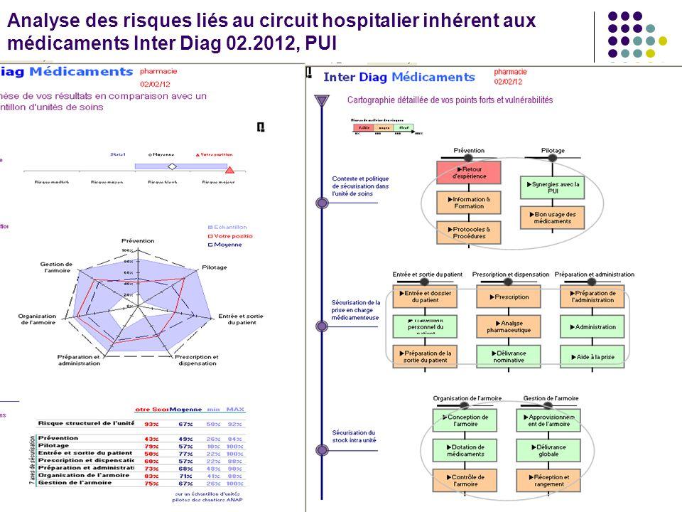 Analyse des risques liés au circuit hospitalier inhérent aux médicaments Inter Diag 02.2012, PUI