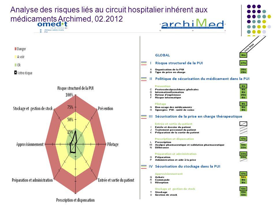 Analyse des risques liés au circuit hospitalier inhérent aux médicaments Archimed, 02.2012