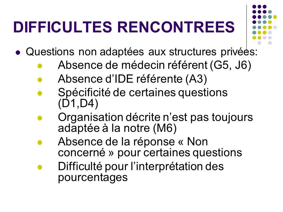 DIFFICULTES RENCONTREES Questions non adaptées aux structures privées: Absence de médecin référent (G5, J6) Absence dIDE référente (A3) Spécificité de
