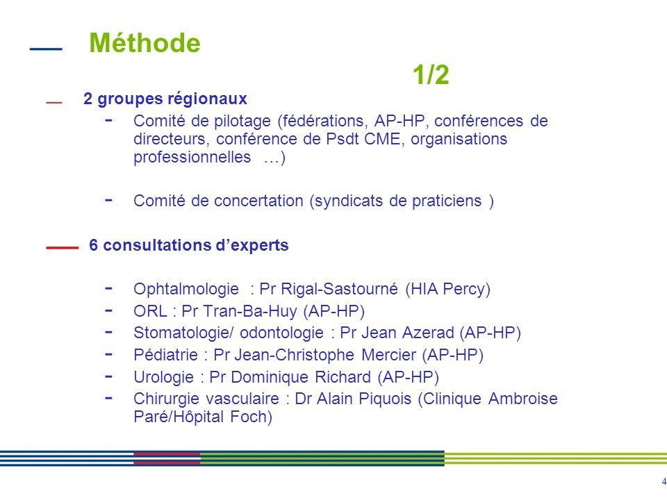 4 Méthode 1/2 2 groupes régionaux - Comité de pilotage (fédérations, AP-HP, conférences de directeurs, conférence de Psdt CME, organisations professionnelles …) - Comité de concertation (syndicats de praticiens ) 6 consultations dexperts - Ophtalmologie : Pr Rigal-Sastourné (HIA Percy) - ORL : Pr Tran-Ba-Huy (AP-HP) - Stomatologie/ odontologie : Pr Jean Azerad (AP-HP) - Pédiatrie : Pr Jean-Christophe Mercier (AP-HP) - Urologie : Pr Dominique Richard (AP-HP) - Chirurgie vasculaire : Dr Alain Piquois (Clinique Ambroise Paré/Hôpital Foch)