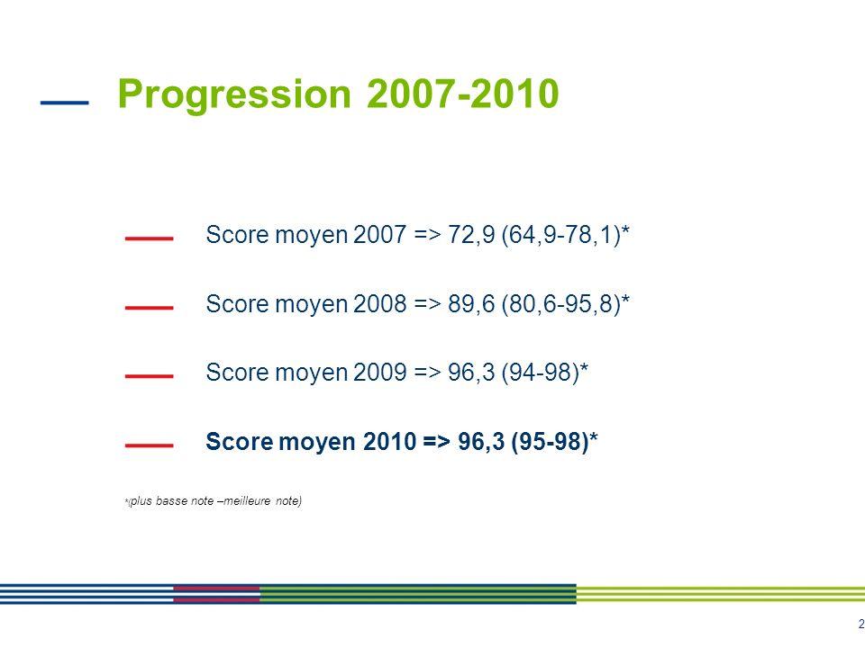 2 Progression 2007-2010 Score moyen 2007 => 72,9 (64,9-78,1)* Score moyen 2008 => 89,6 (80,6-95,8)* Score moyen 2009 => 96,3 (94-98)* Score moyen 2010