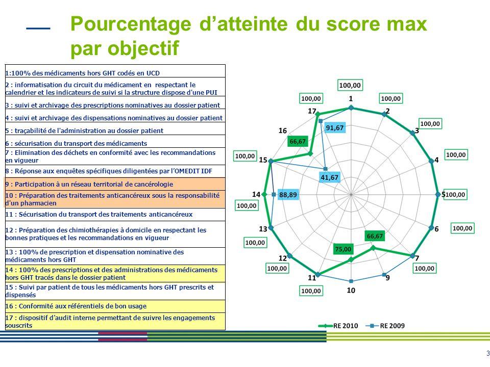 3 Pourcentage datteinte du score max par objectif 1:100% des médicaments hors GHT codés en UCD 2 : informatisation du circuit du médicament en respect