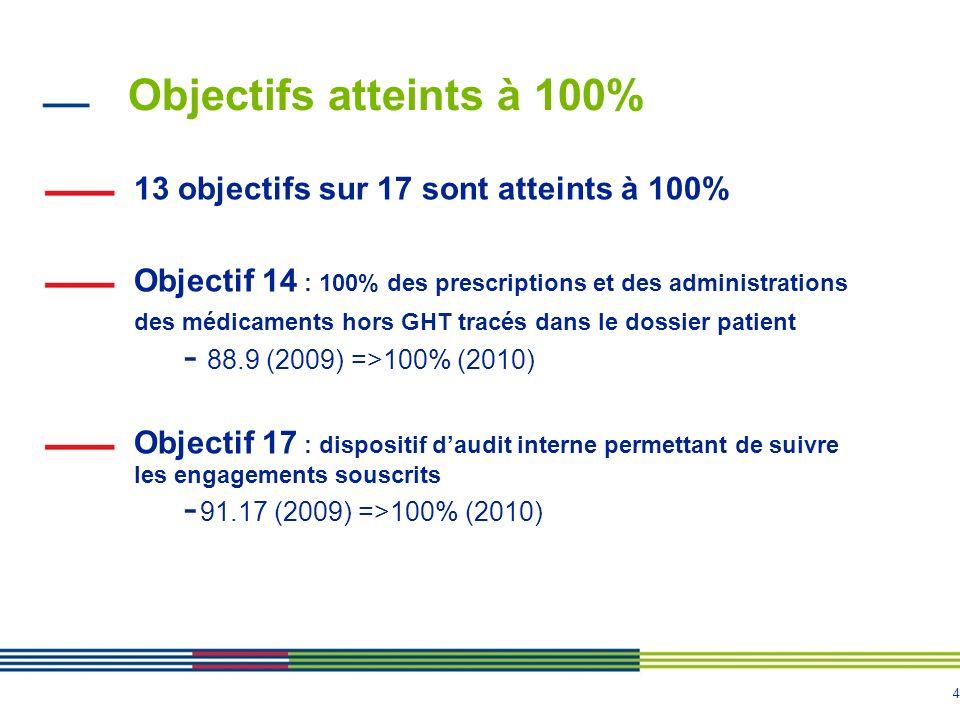 4 Objectifs atteints à 100% 13 objectifs sur 17 sont atteints à 100% Objectif 14 : 100% des prescriptions et des administrations des médicaments hors GHT tracés dans le dossier patient - 88.9 (2009) =>100% (2010) Objectif 17 : dispositif daudit interne permettant de suivre les engagements souscrits - 91.17 (2009) =>100% (2010)