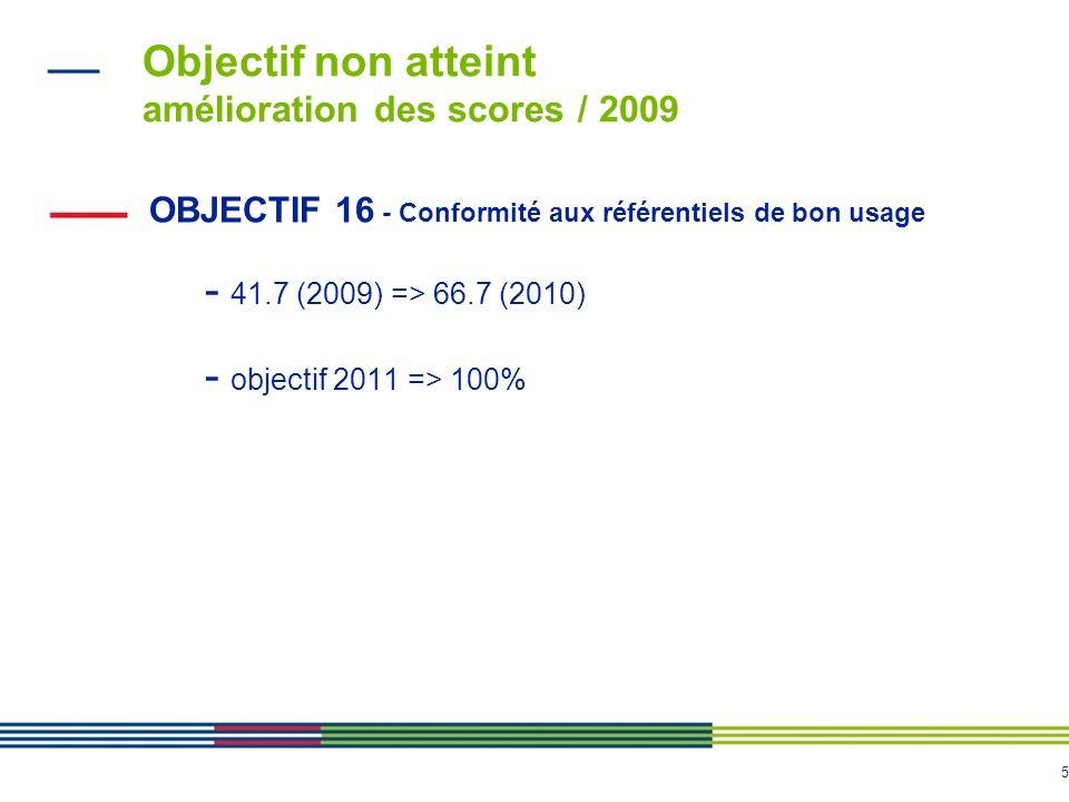 5 Objectif non atteint amélioration des scores / 2009 OBJECTIF 16 - Conformité aux référentiels de bon usage - 41.7 (2009) => 66.7 (2010) - objectif 2011 => 100%