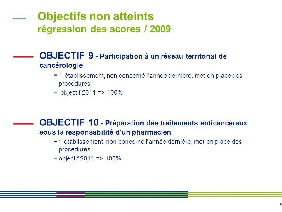 6 Objectifs non atteints régression des scores / 2009 OBJECTIF 9 - Participation à un réseau territorial de cancérologie - 1 établissement, non concer