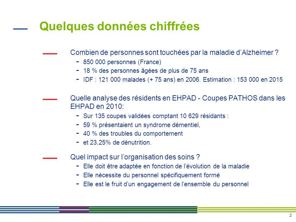 2 Quelques données chiffrées Combien de personnes sont touchées par la maladie dAlzheimer ? - 850 000 personnes (France) - 18 % des personnes âgées de