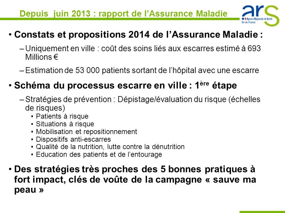 Depuis juin 2013 : rapport de lAssurance Maladie Constats et propositions 2014 de lAssurance Maladie : –Uniquement en ville : coût des soins liés aux