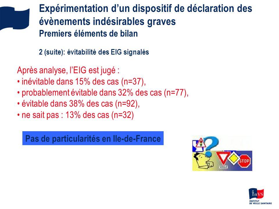 Expérimentation dun dispositif de déclaration des évènements indésirables graves Premiers éléments de bilan 2 (suite): évitabilité des EIG signalés Ap