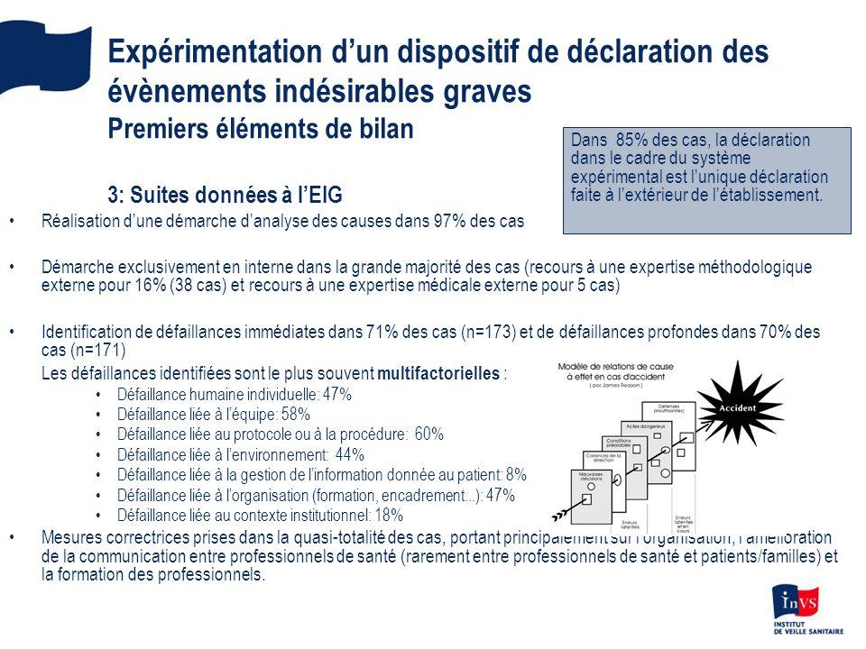 Expérimentation dun dispositif de déclaration des évènements indésirables graves Premiers éléments de bilan 3: Suites données à lEIG Réalisation dune